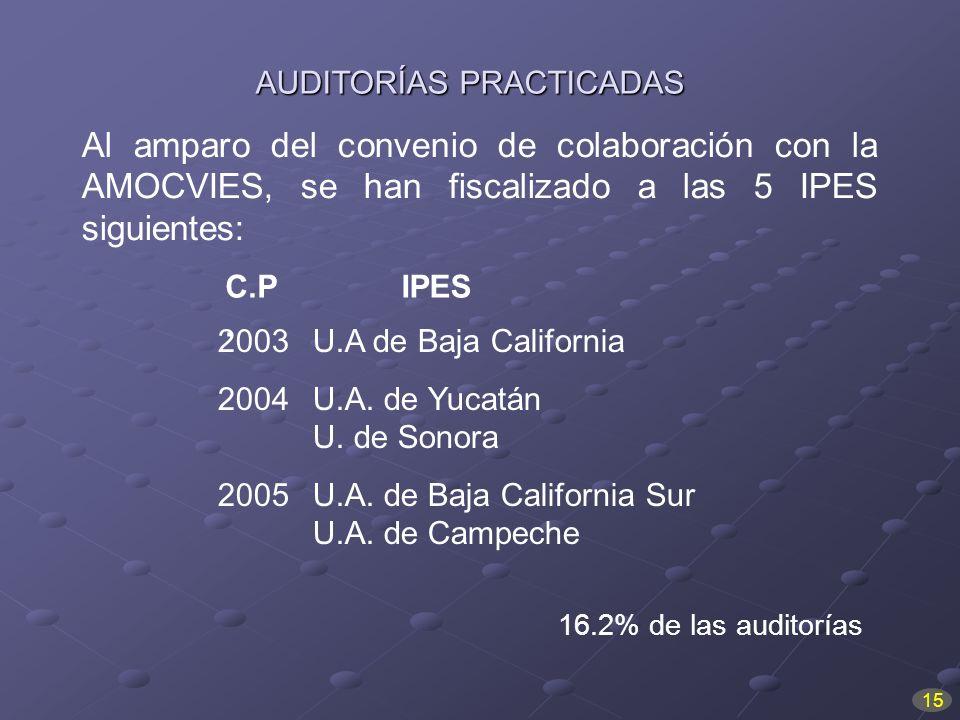 Al amparo del convenio de colaboración con la AMOCVIES, se han fiscalizado a las 5 IPES siguientes: AUDITORÍASPRACTICADAS AUDITORÍAS PRACTICADAS 2003U