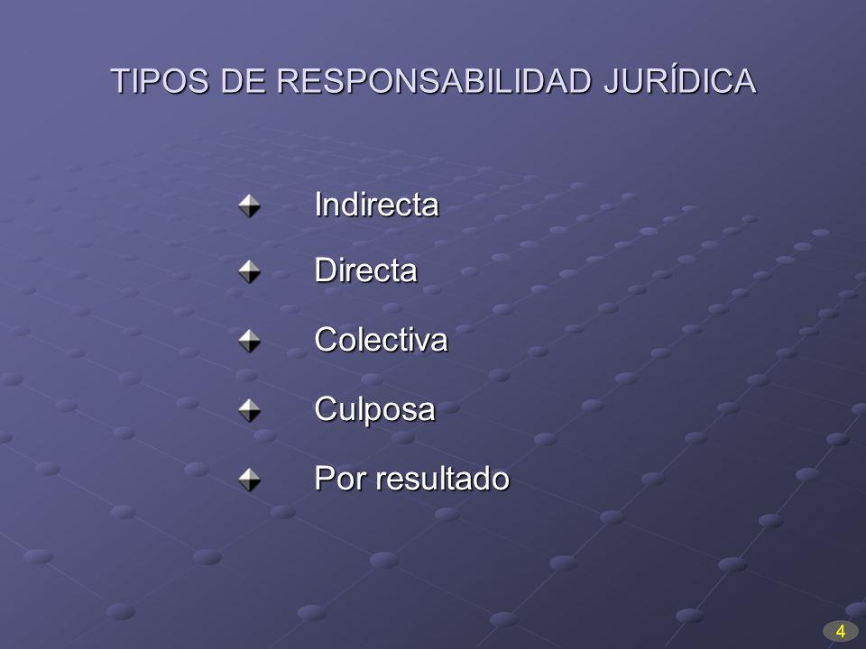 TIPOS DE RESPONSABILIDAD JURÍDICA IndirectaDirectaColectivaCulposa Por resultado 4