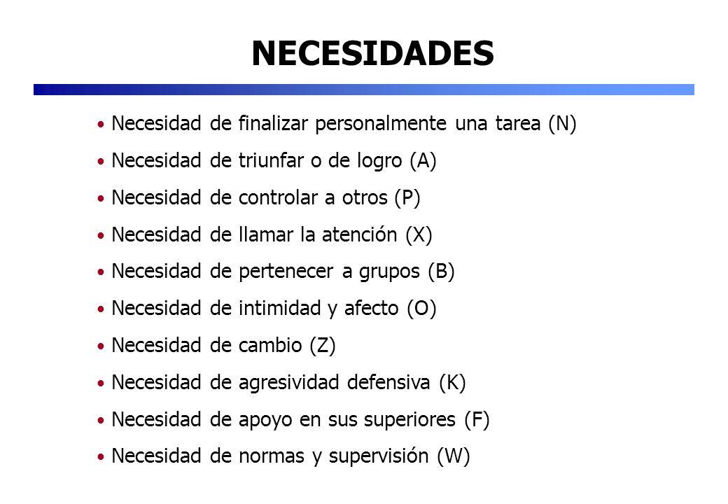 NECESIDADES Necesidad de finalizar personalmente una tarea (N) Necesidad de triunfar o de logro (A) Necesidad de controlar a otros (P) Necesidad de ll