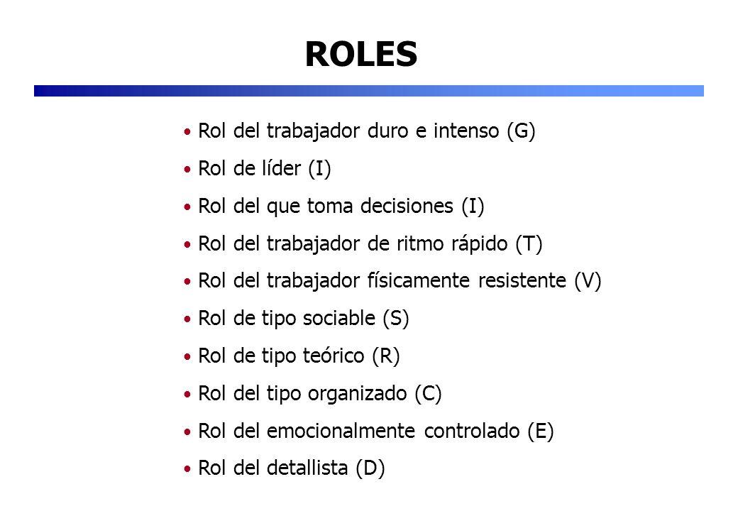 ROLES Rol del trabajador duro e intenso (G) Rol de líder (I) Rol del que toma decisiones (I) Rol del trabajador de ritmo rápido (T) Rol del trabajador