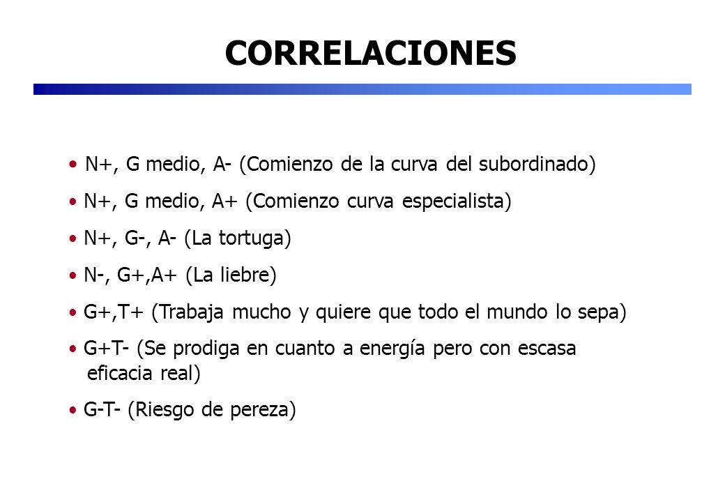 CORRELACIONES N+, G medio, A- (Comienzo de la curva del subordinado) N+, G medio, A+ (Comienzo curva especialista) N+, G-, A- (La tortuga) N-, G+,A+ (