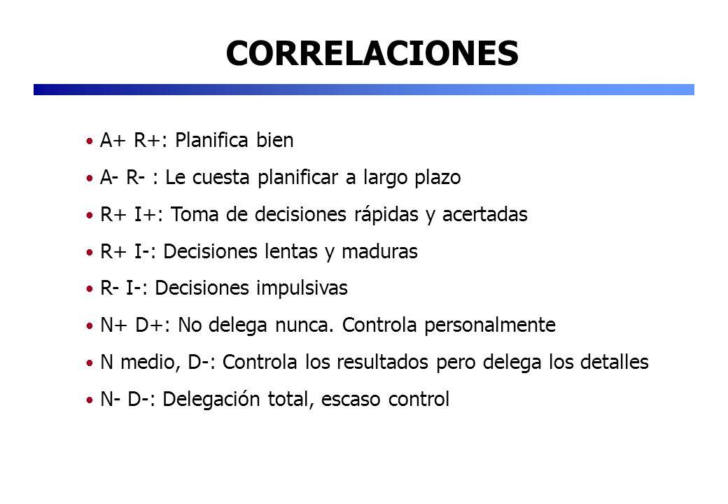 CORRELACIONES A+ R+: Planifica bien A- R- : Le cuesta planificar a largo plazo R+ I+: Toma de decisiones rápidas y acertadas R+ I-: Decisiones lentas