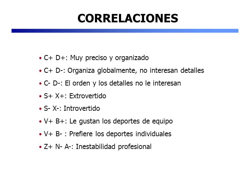 CORRELACIONES C+ D+: Muy preciso y organizado C+ D-: Organiza globalmente, no interesan detalles C- D-: El orden y los detalles no le interesan S+ X+:
