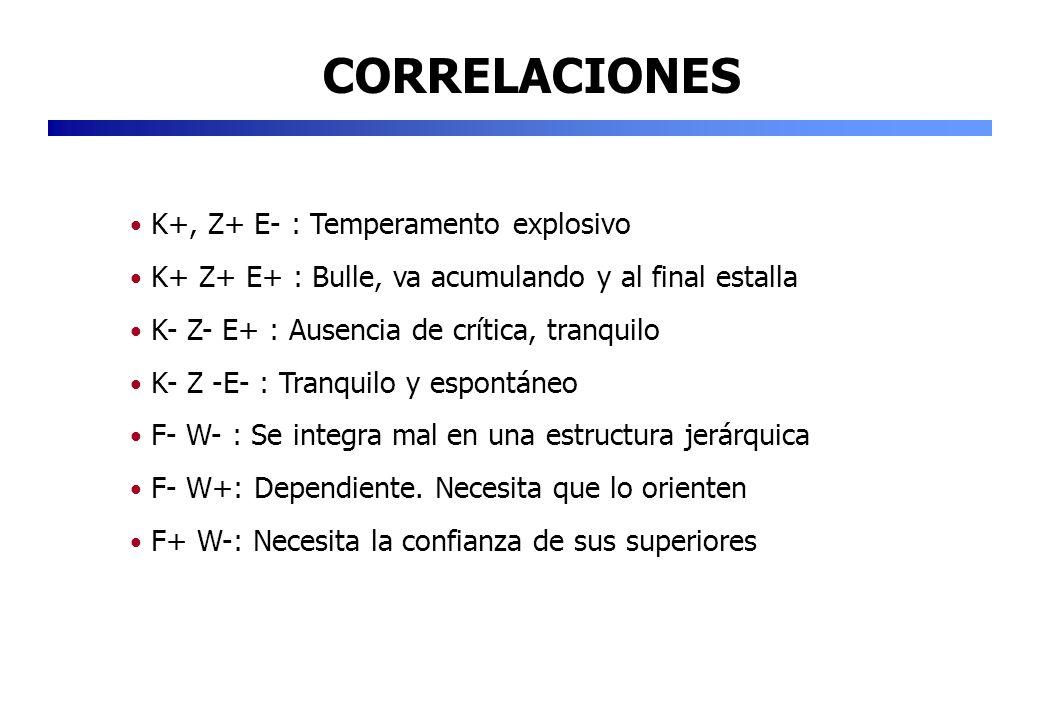 CORRELACIONES K+, Z+ E- : Temperamento explosivo K+ Z+ E+ : Bulle, va acumulando y al final estalla K- Z- E+ : Ausencia de crítica, tranquilo K- Z -E-