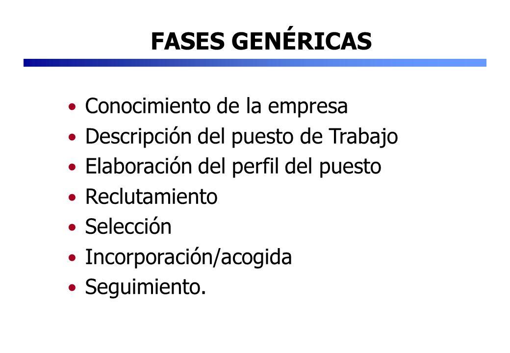 Conocimiento de la empresa Descripción del puesto de Trabajo Elaboración del perfil del puesto Reclutamiento Selección Incorporación/acogida Seguimien