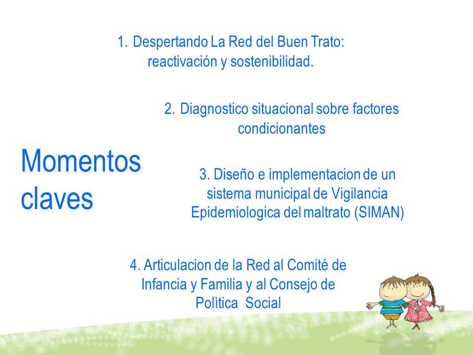 4. Articulacion de la Red al Comité de Infancia y Familia y al Consejo de Polìtica Social 2. Diagnostico situacional sobre factores condicionantes 3.