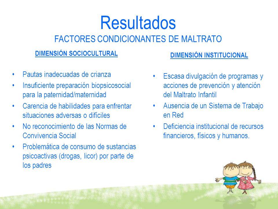DIMENSIÓN SOCIOCULTURAL Pautas inadecuadas de crianza Insuficiente preparación biopsicosocial para la paternidad/maternidad Carencia de habilidades pa