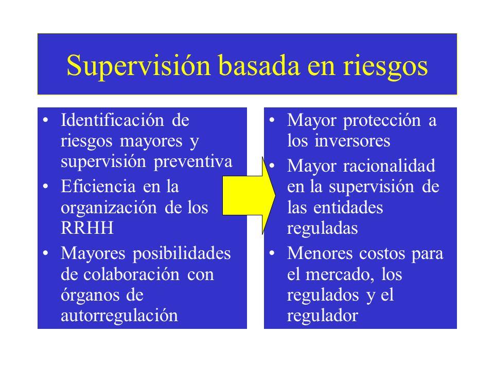 Supervisión basada en riesgos Identificación de riesgos mayores y supervisión preventiva Eficiencia en la organización de los RRHH Mayores posibilidades de colaboración con órganos de autorregulación Mayor protección a los inversores Mayor racionalidad en la supervisión de las entidades reguladas Menores costos para el mercado, los regulados y el regulador