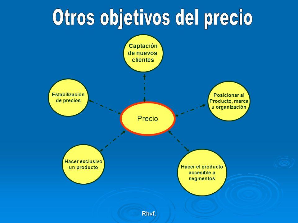 Rhvf. Precio Estabilización de precios Captación de nuevos clientes Posicionar al Producto, marca u organización Hacer el producto accesible a segment