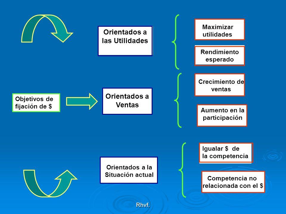 Rhvf. Competencia no relacionada con el $ Objetivos de fijación de $ Orientados a las Utilidades Orientados a Ventas Orientados a la Situación actual