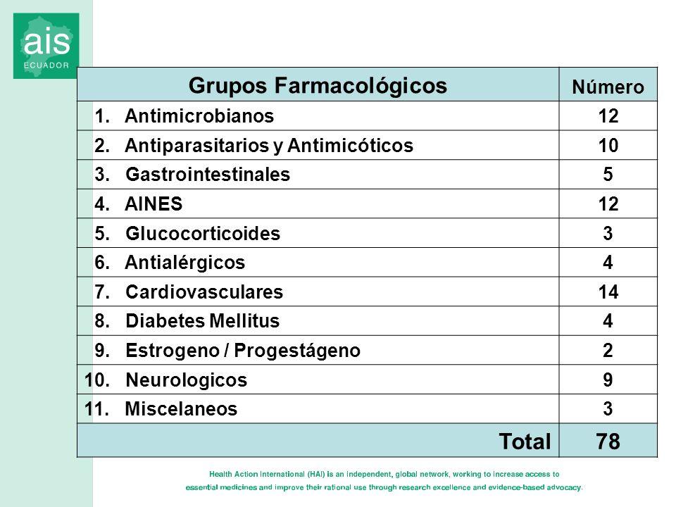 Grupos Farmacológicos Número 1. Antimicrobianos12 2. Antiparasitarios y Antimicóticos10 3. Gastrointestinales5 4. AINES12 5. Glucocorticoides3 6. Anti