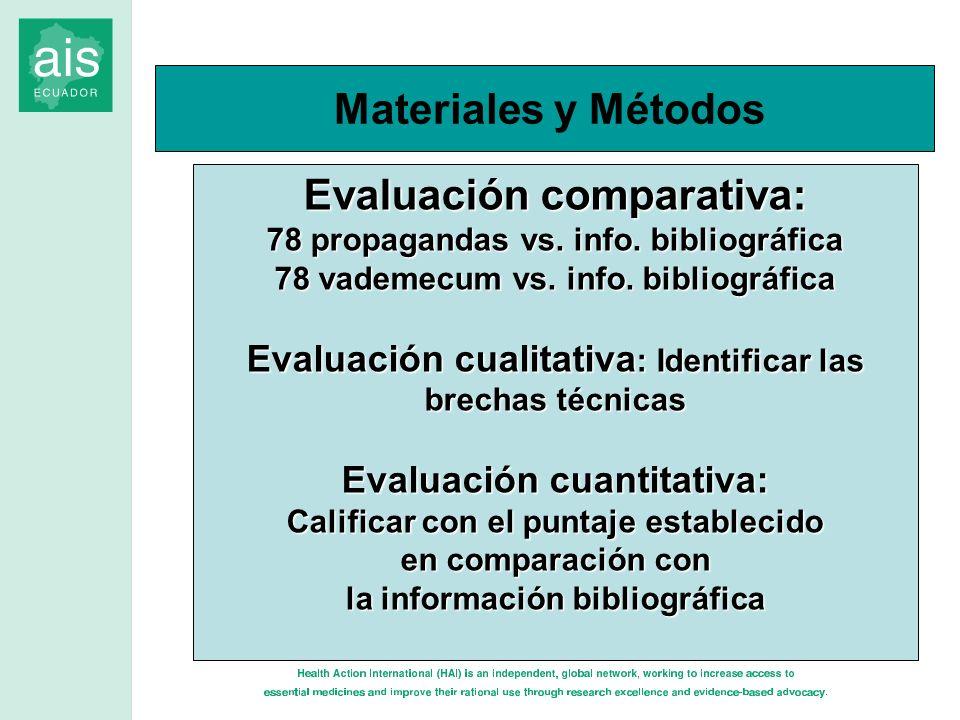 Evaluación comparativa: 78 propagandas vs. info. bibliográfica 78 vademecum vs. info. bibliográfica Evaluación cualitativa : Identificar las brechas t