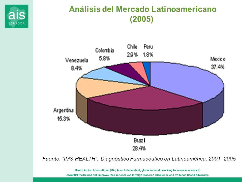 Análisis del Mercado Latinoamericano (2005) Fuente: IMS HEALTH: Diagnóstico Farmacéutico en Latinoamérica, 2001 -2005