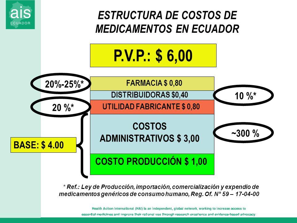 COSTO PRODUCCIÓN $ 1,00 COSTOS ADMINISTRATIVOS $ 3,00 UTILIDAD FABRICANTE $ 0,80 DISTRIBUIDORAS $0,40 FARMACIA $ 0,80 P.V.P.: $ 6,00 ~300 % 20 %* 10 %