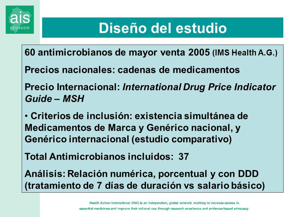 60 antimicrobianos de mayor venta 2005 (IMS Health A.G.) Precios nacionales: cadenas de medicamentos Precio Internacional: International Drug Price In