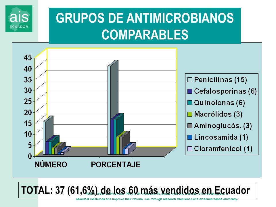 GRUPOS DE ANTIMICROBIANOS COMPARABLES TOTAL: 37 (61,6%) de los 60 más vendidos en Ecuador