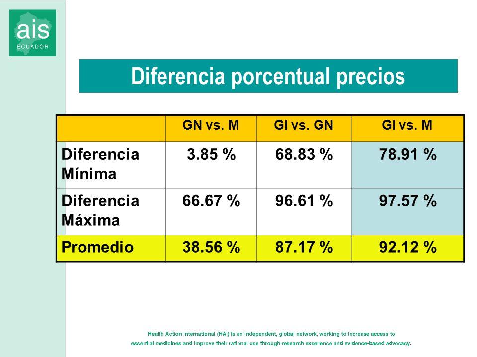 Diferencia porcentual precios GN vs. MGI vs. GNGI vs. M Diferencia Mínima 3.85 %68.83 %78.91 % Diferencia Máxima 66.67 %96.61 %97.57 % Promedio38.56 %