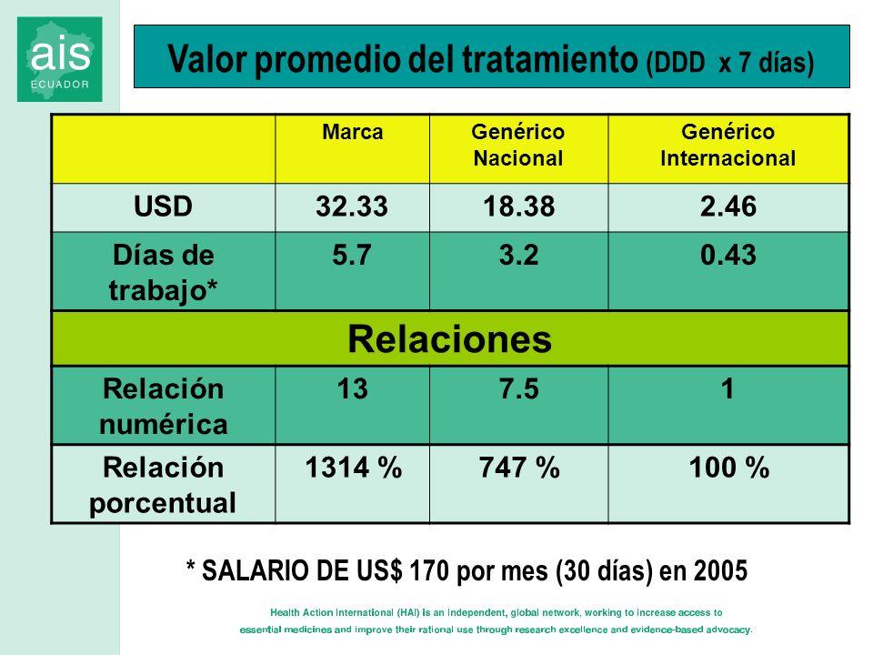 Valor promedio del tratamiento (DDD x 7 días) MarcaGenérico Nacional Genérico Internacional USD32.3318.382.46 Días de trabajo* 5.73.20.43 Relaciones R