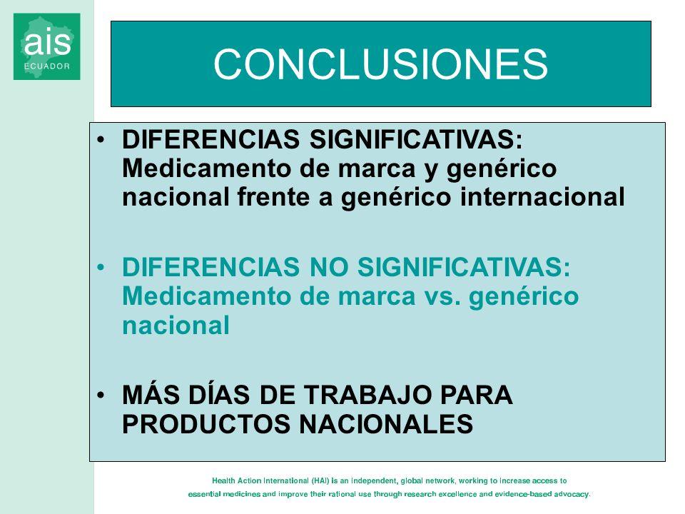 CONCLUSIONES DIFERENCIAS SIGNIFICATIVAS: Medicamento de marca y genérico nacional frente a genérico internacional DIFERENCIAS NO SIGNIFICATIVAS: Medic