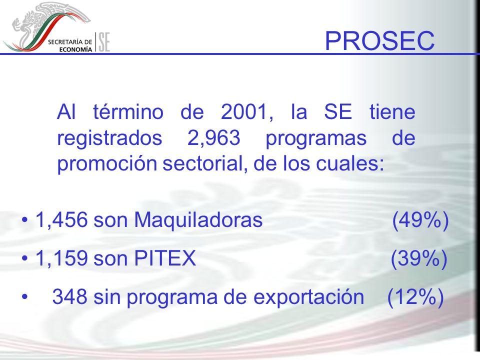 Al término de 2001, la SE tiene registrados 2,963 programas de promoción sectorial, de los cuales: 1,456 son Maquiladoras (49%) 1,159 son PITEX (39%) 348 sin programa de exportación (12%) PROSEC