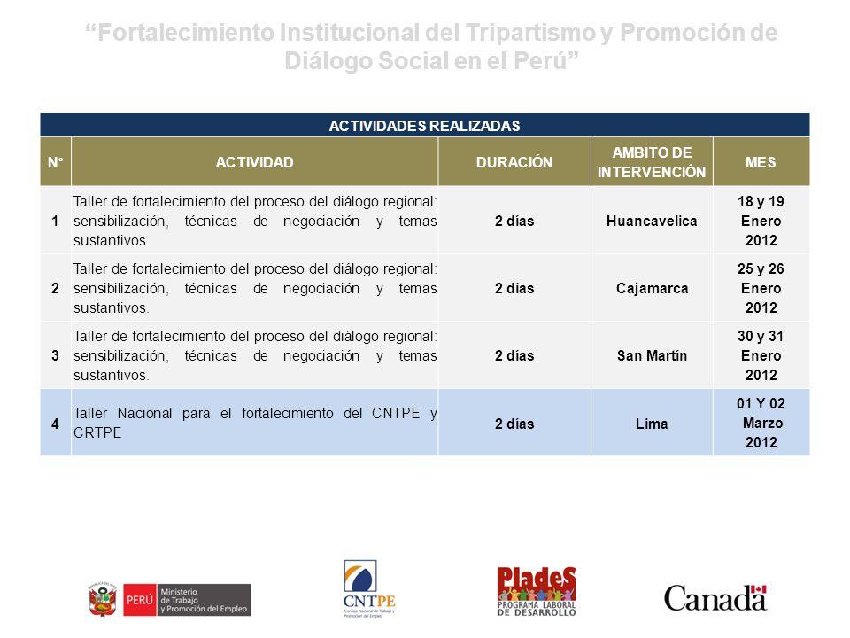 Fortalecimiento Institucional del Tripartismo y Promoción de Diálogo Social en el Perú ACTIVIDADES REALIZADAS N° ACTIVIDADDURACIÓN AMBITO DE INTERVENCIÓN MES 1 Taller de fortalecimiento del proceso del diálogo regional: sensibilización, técnicas de negociación y temas sustantivos.