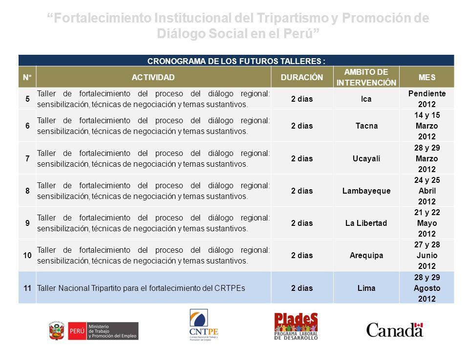 Fortalecimiento Institucional del Tripartismo y Promoción de Diálogo Social en el Perú CRONOGRAMA DE DOCUMENTOS: N° ACTIVIDADDURACIÓN AMBITO DE INTERVENCI ÓN MES 12 Elaboración de documento con análisis de temas sustantivos de interés común de los CRTPE 2 mesesNacional Ene - Mar 2012 13 Guía metodológica para la elaboración de Planes Estratégicos en los CRTPE y su aplicación en un espacio de diálogo regional.