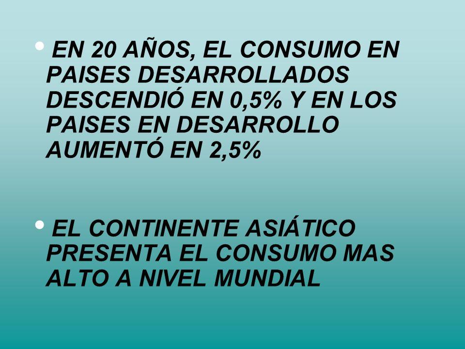 EN 20 AÑOS, EL CONSUMO EN PAISES DESARROLLADOS DESCENDIÓ EN 0,5% Y EN LOS PAISES EN DESARROLLO AUMENTÓ EN 2,5% EL CONTINENTE ASIÁTICO PRESENTA EL CONS