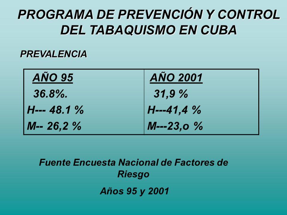 PROGRAMA DE PREVENCIÓN Y CONTROL DEL TABAQUISMO EN CUBA PREVALENCIA AÑO 95 36.8%. H--- 48.1 % M-- 26,2 % AÑO 2001 31,9 % H---41,4 % M---23,o % Fuente