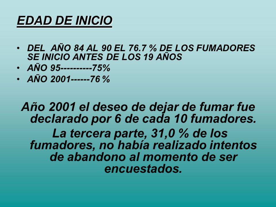 EDAD DE INICIO DEL AÑO 84 AL 90 EL 76.7 % DE LOS FUMADORES SE INICIO ANTES DE LOS 19 AÑOS AÑO 95----------75% AÑO 2001------76 % Año 2001 el deseo de