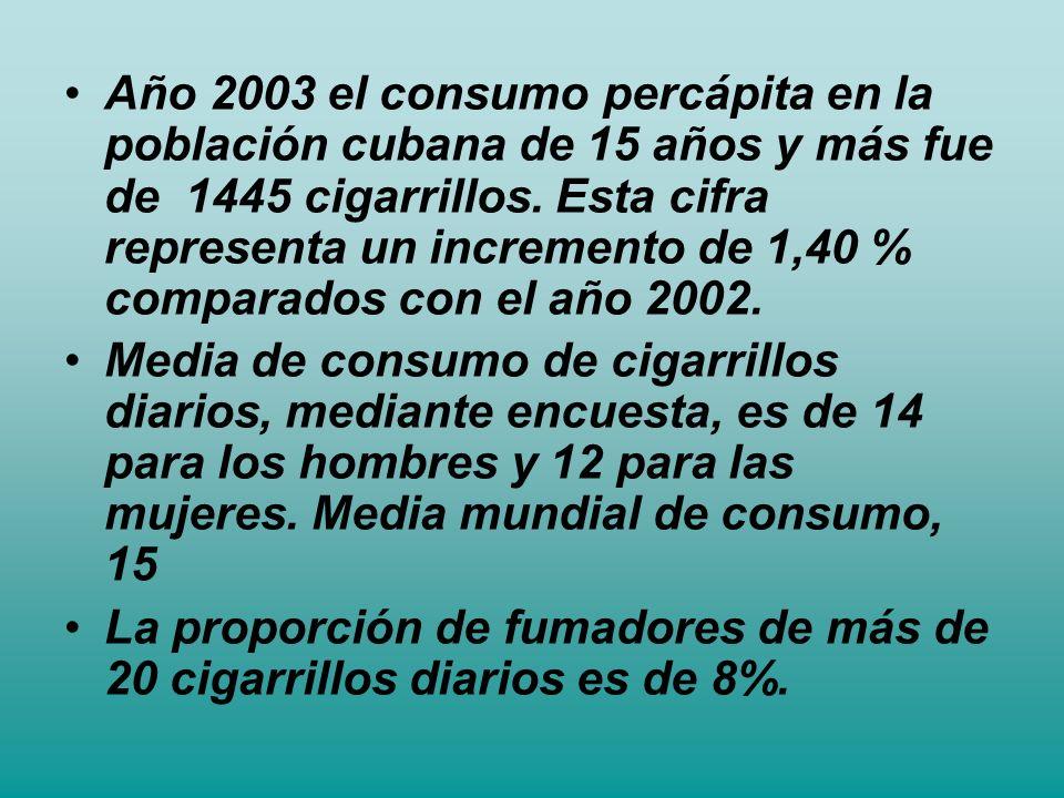 Año 2003 el consumo percápita en la población cubana de 15 años y más fue de 1445 cigarrillos. Esta cifra representa un incremento de 1,40 % comparado