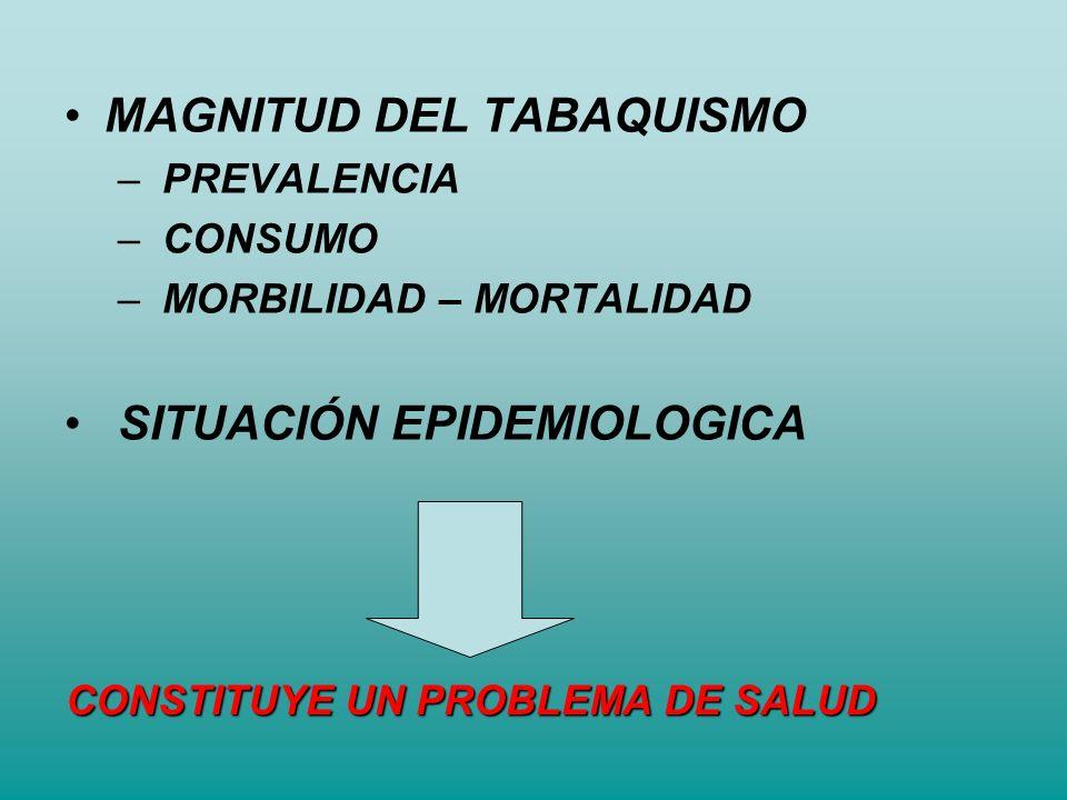 MAGNITUD DEL TABAQUISMO – PREVALENCIA – CONSUMO – MORBILIDAD – MORTALIDAD SITUACIÓN EPIDEMIOLOGICA CONSTITUYE UN PROBLEMA DE SALUD
