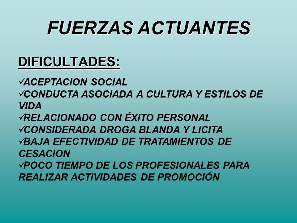 FUERZAS ACTUANTES DIFICULTADES: ACEPTACION SOCIAL CONDUCTA ASOCIADA A CULTURA Y ESTILOS DE VIDA RELACIONADO CON ÉXITO PERSONAL CONSIDERADA DROGA BLAND