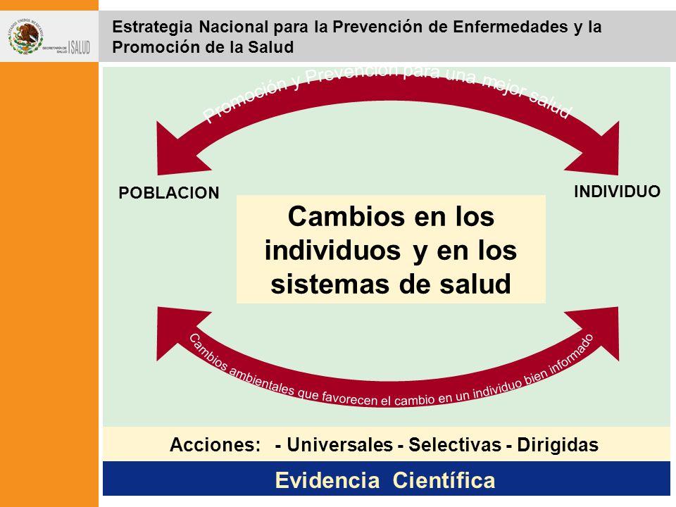 POBLACION INDIVIDUO Acciones: - Universales - Selectivas - Dirigidas Evidencia Científica Estrategia Nacional para la Prevención de Enfermedades y la Promoción de la Salud Cambios en los individuos y en los sistemas de salud