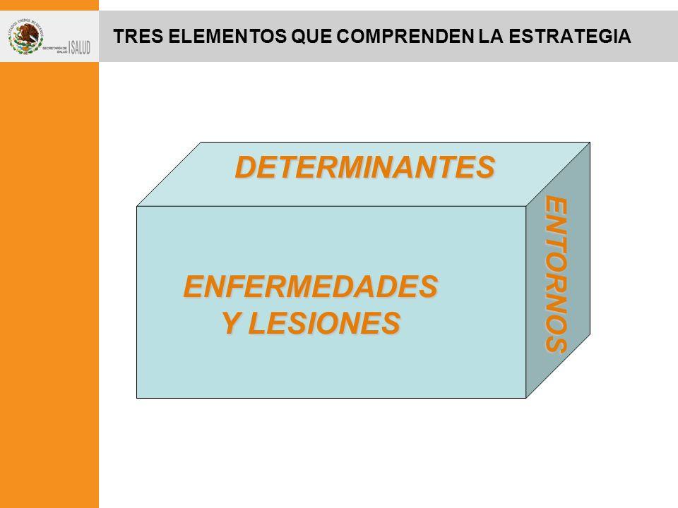 TRES ELEMENTOS QUE COMPRENDEN LA ESTRATEGIA ENFERMEDADES Y LESIONES DETERMINANTES ENTORNOS