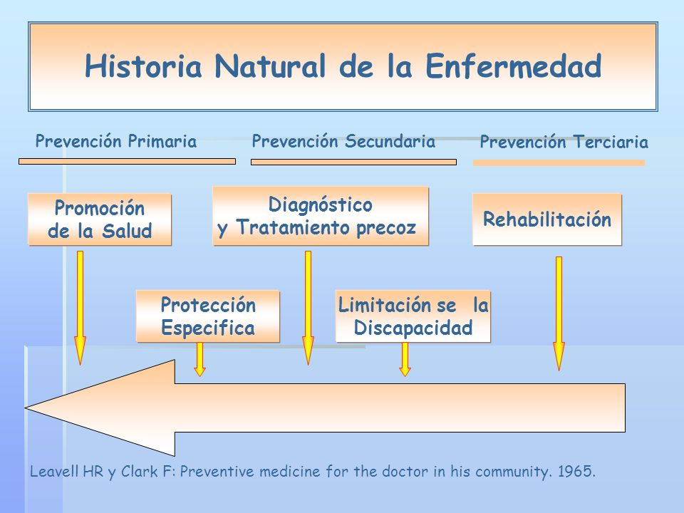 Historia Natural de la Enfermedad Leavell HR y Clark F: Preventive medicine for the doctor in his community.