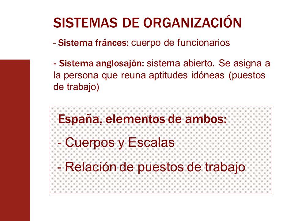 SISTEMAS DE ORGANIZACIÓN - Sistema fránces: cuerpo de funcionarios - Sistema anglosajón: sistema abierto. Se asigna a la persona que reuna aptitudes i