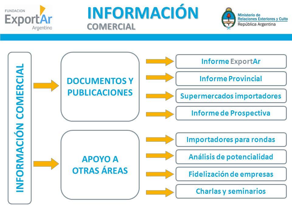 DOCUMENTOS Y PUBLICACIONES Informe ExportAr APOYO A OTRAS ÁREAS Informe Provincial Supermercados importadores Informe de Prospectiva Importadores para