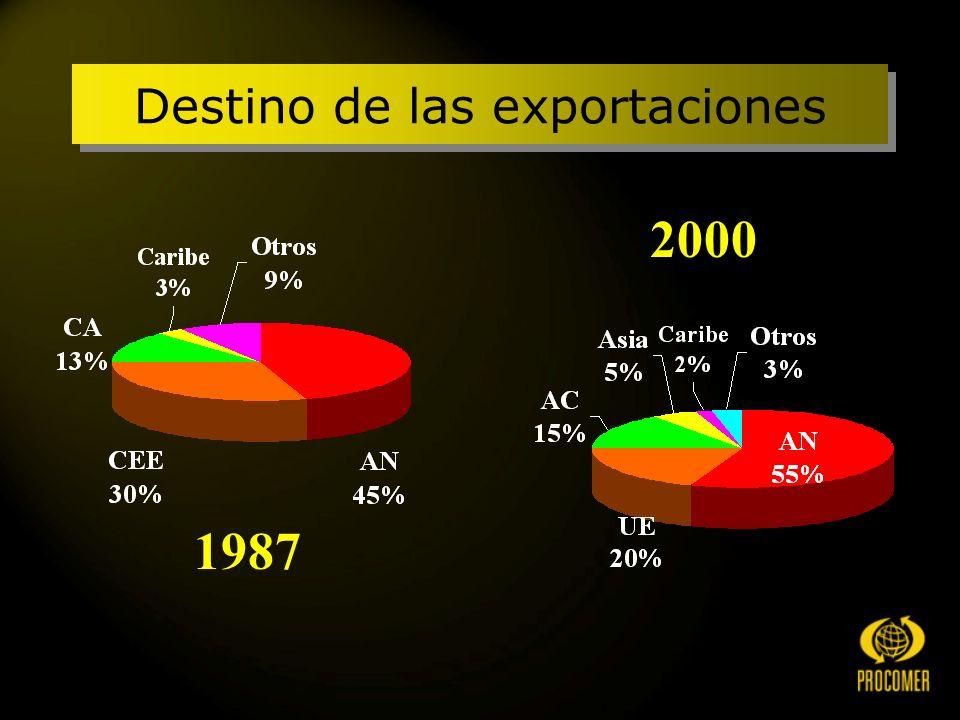 2000 1987 Destino de las exportaciones