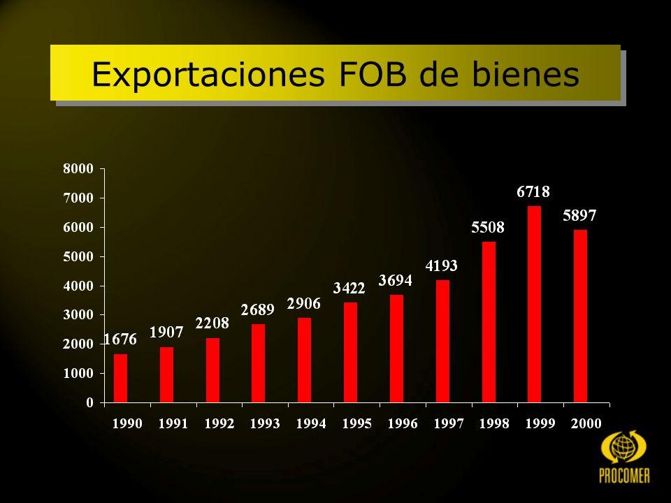 Exportaciones FOB de bienes
