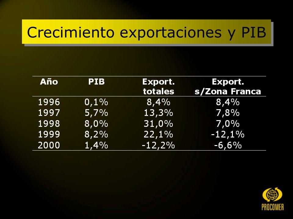 Crecimiento exportaciones y PIB