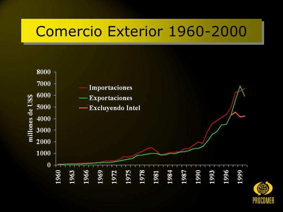 Comercio Exterior 1960-2000