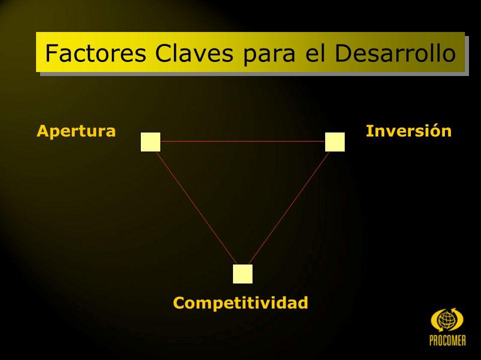 Factores Claves para el Desarrollo AperturaInversión Competitividad