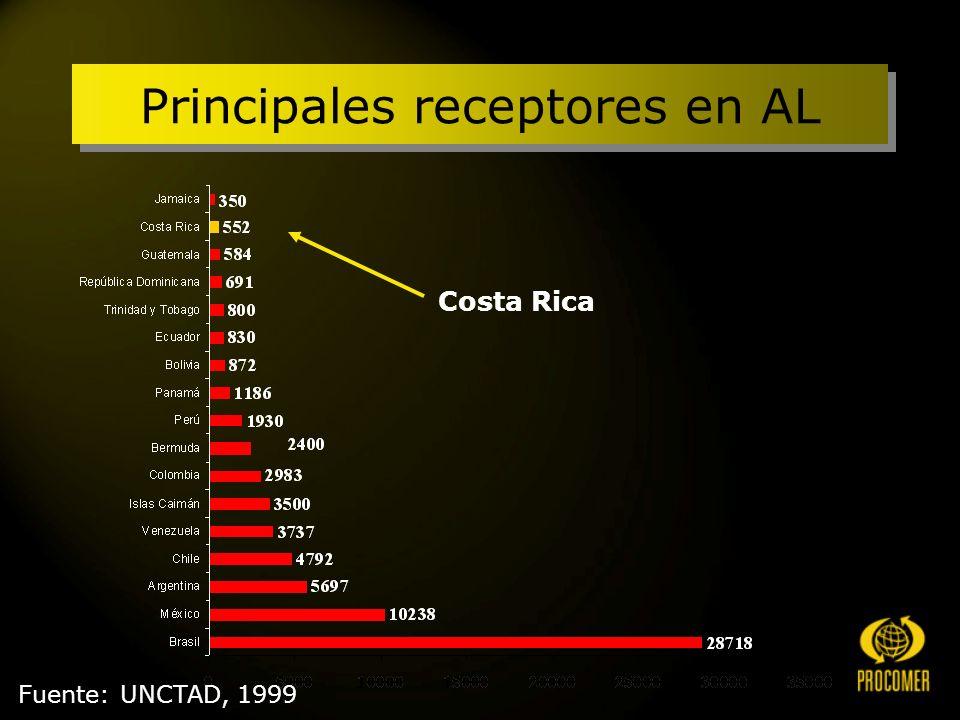 Fuente: UNCTAD, 1999 Principales receptores en AL Costa Rica