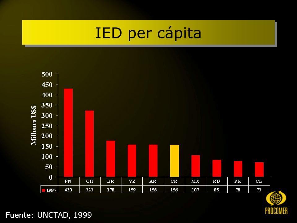 IED per cápita Fuente: UNCTAD, 1999