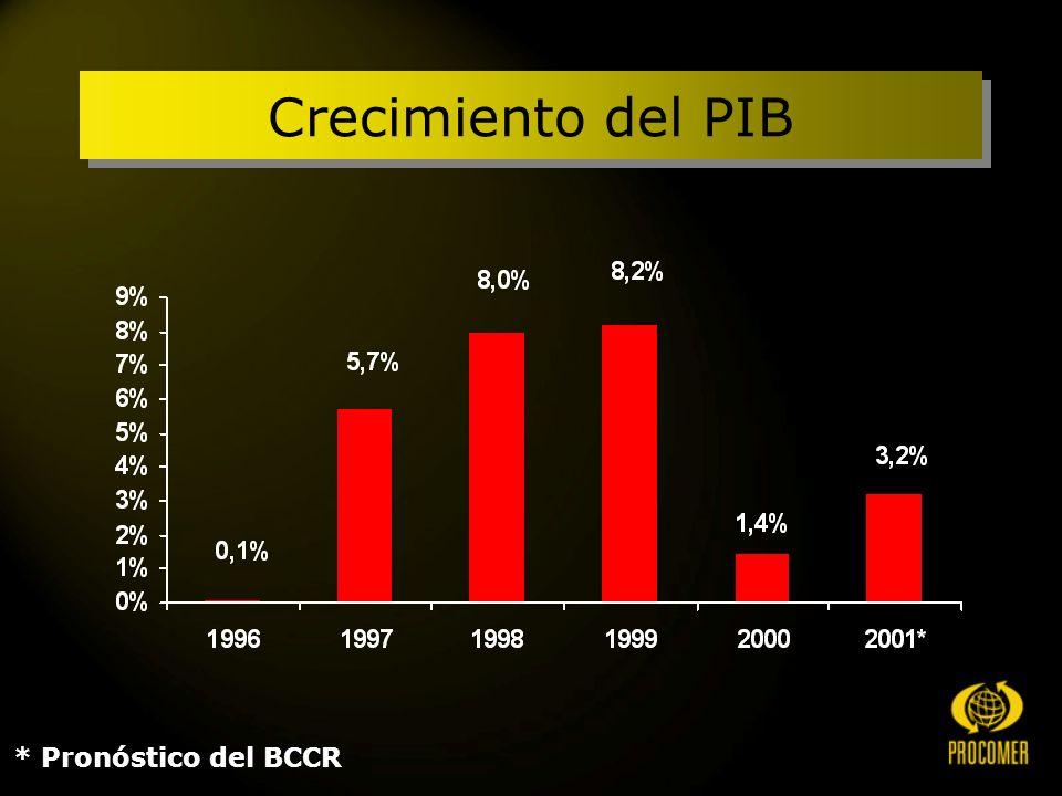 * Pronóstico del BCCR Crecimiento del PIB