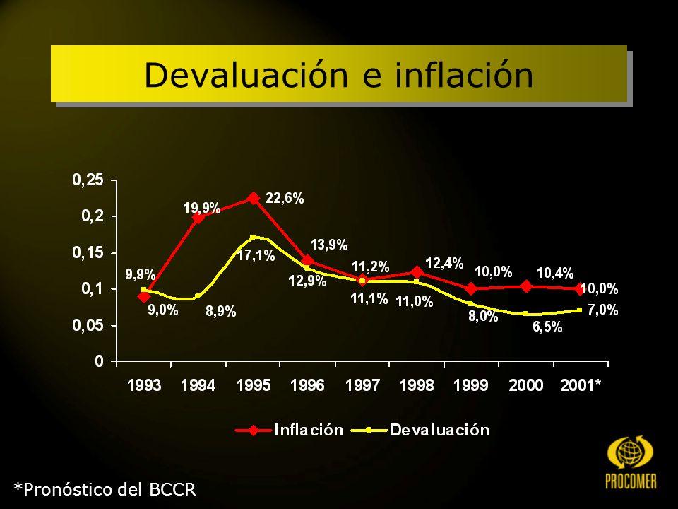 *Pronóstico del BCCR Devaluación e inflación