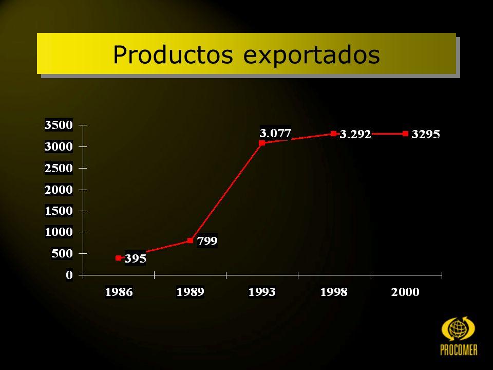 Una conclusión Los mercados y los productos han logrado diversificarse ampliamente.