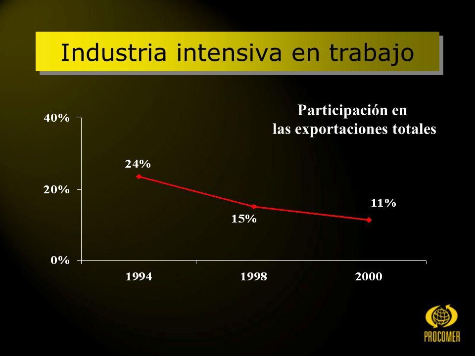 Industria intensiva en trabajo Participación en las exportaciones totales