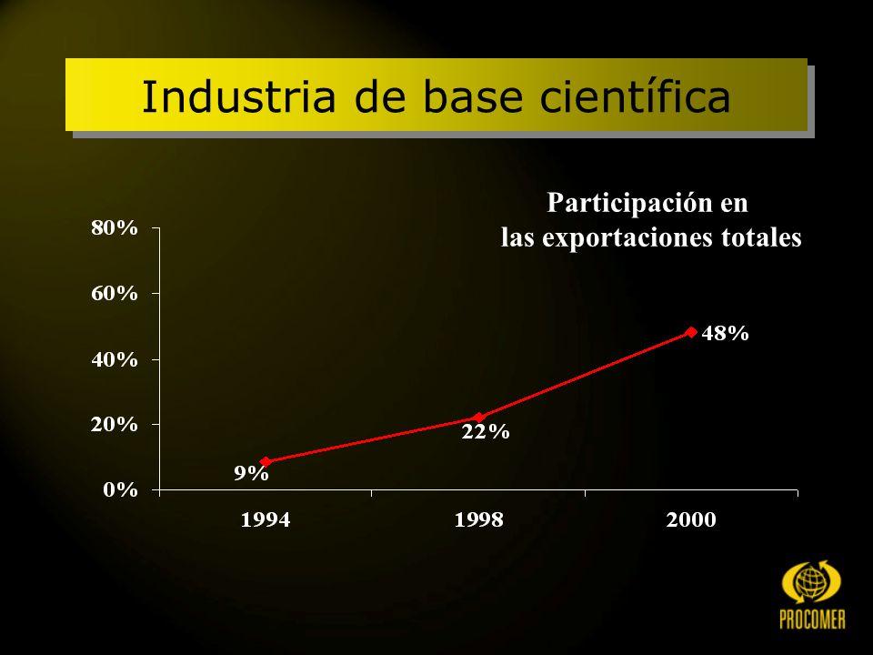 Industria de base científica Participación en las exportaciones totales