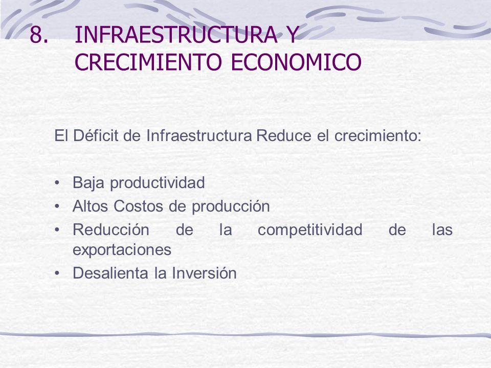 8.INFRAESTRUCTURA Y CRECIMIENTO ECONOMICO El Déficit de Infraestructura Reduce el crecimiento: Baja productividad Altos Costos de producción Reducción de la competitividad de las exportaciones Desalienta la Inversión